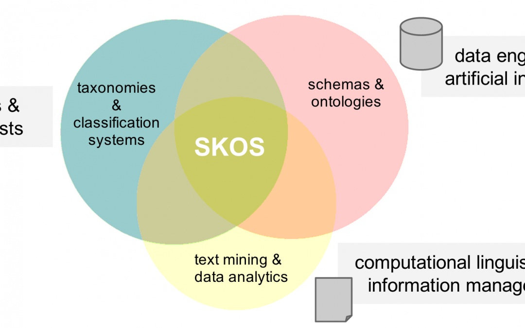 SKOS at the intersection of three disciplines