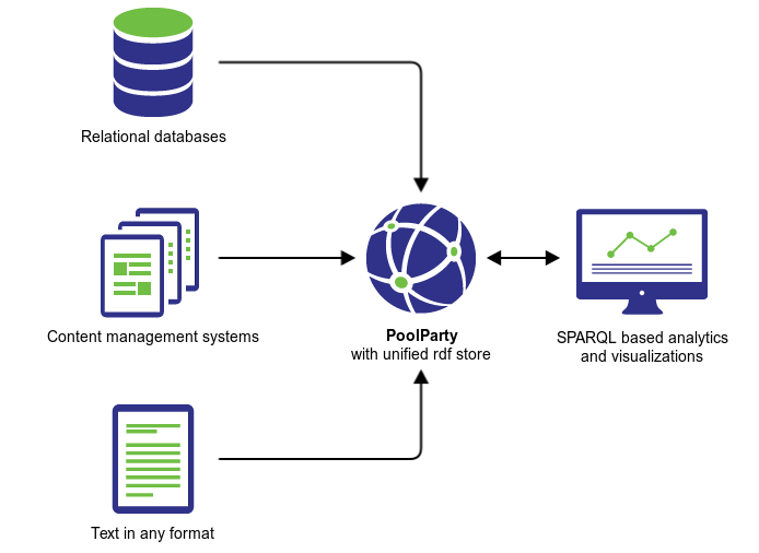 PoolParty semantic architecture flow chart