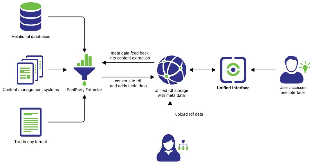 PoolParty Semantic architecture schema