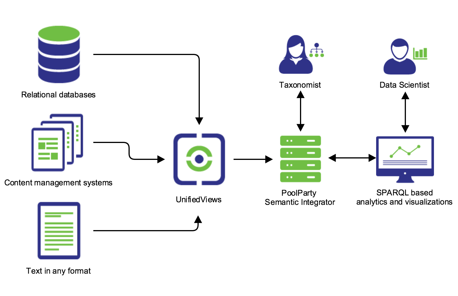 Search platform architecture image