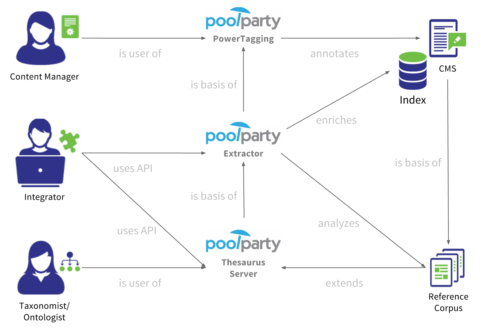 PoolParty components setup image