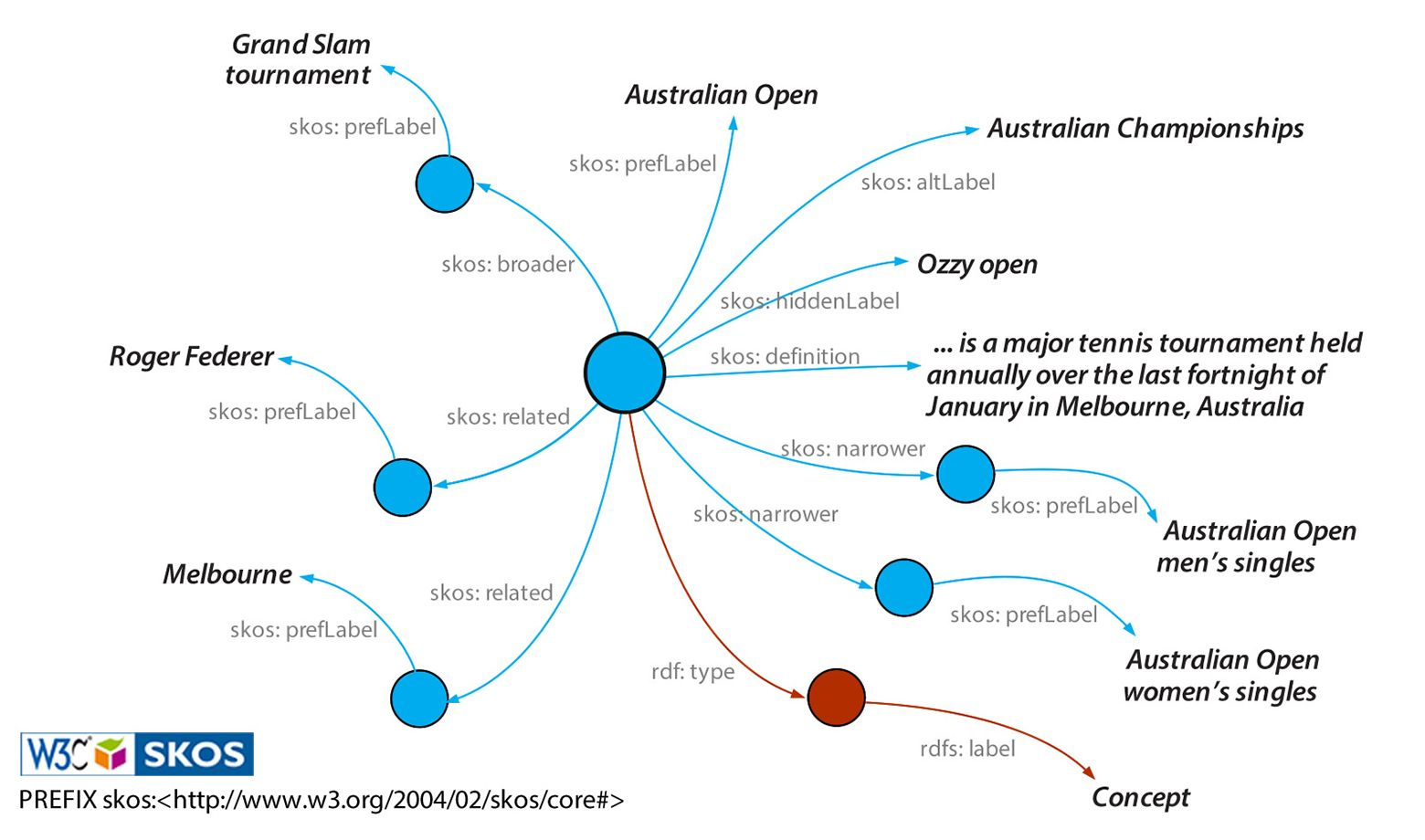 Knowlegde graph image