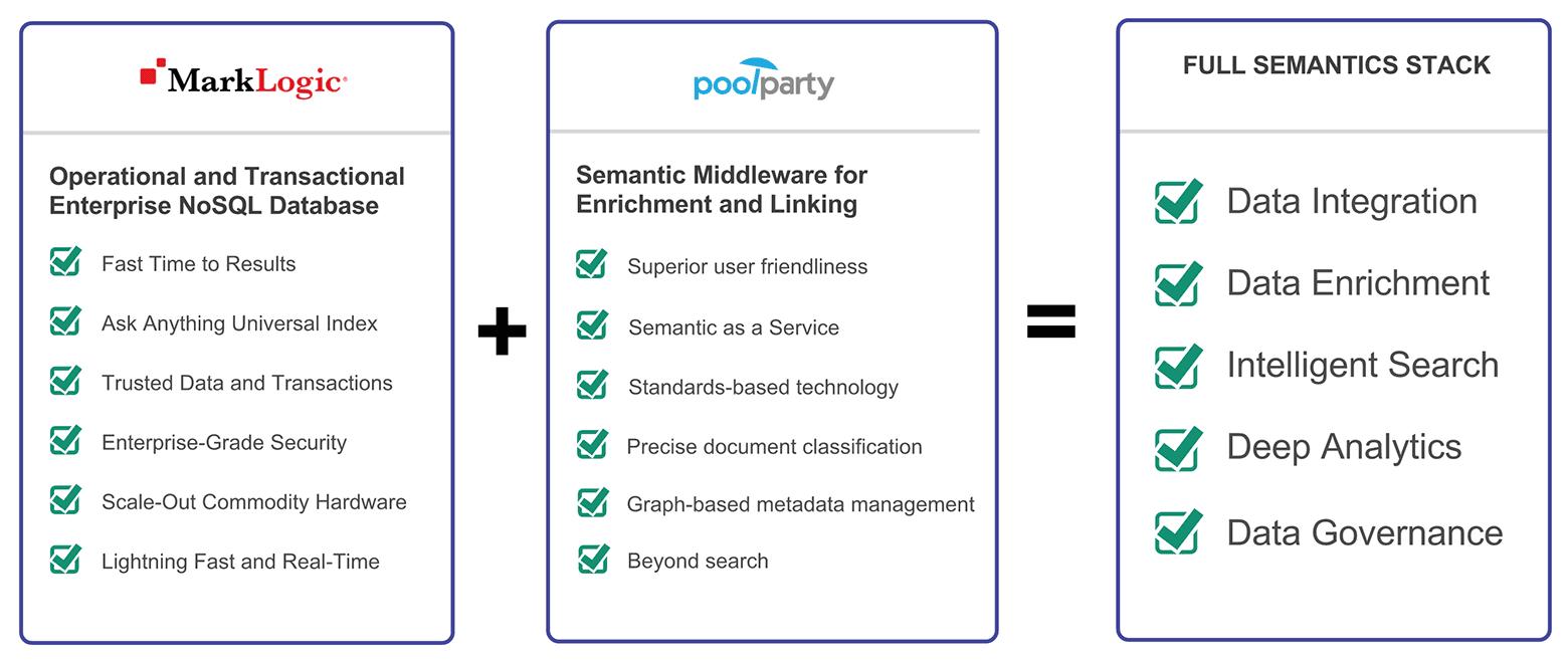 MarkLogic PoolParty Semantic stack diagram