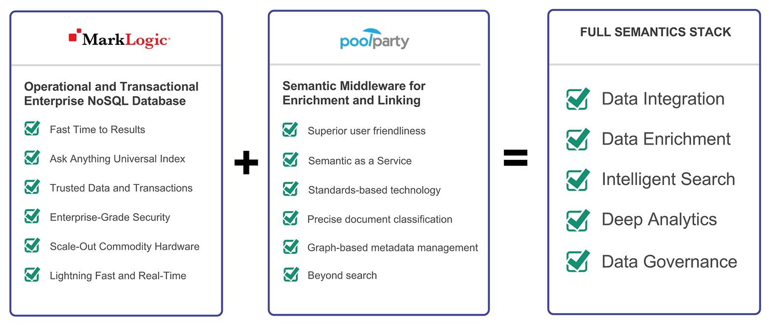 MarkLogic PoolParty Semantic stack diagram