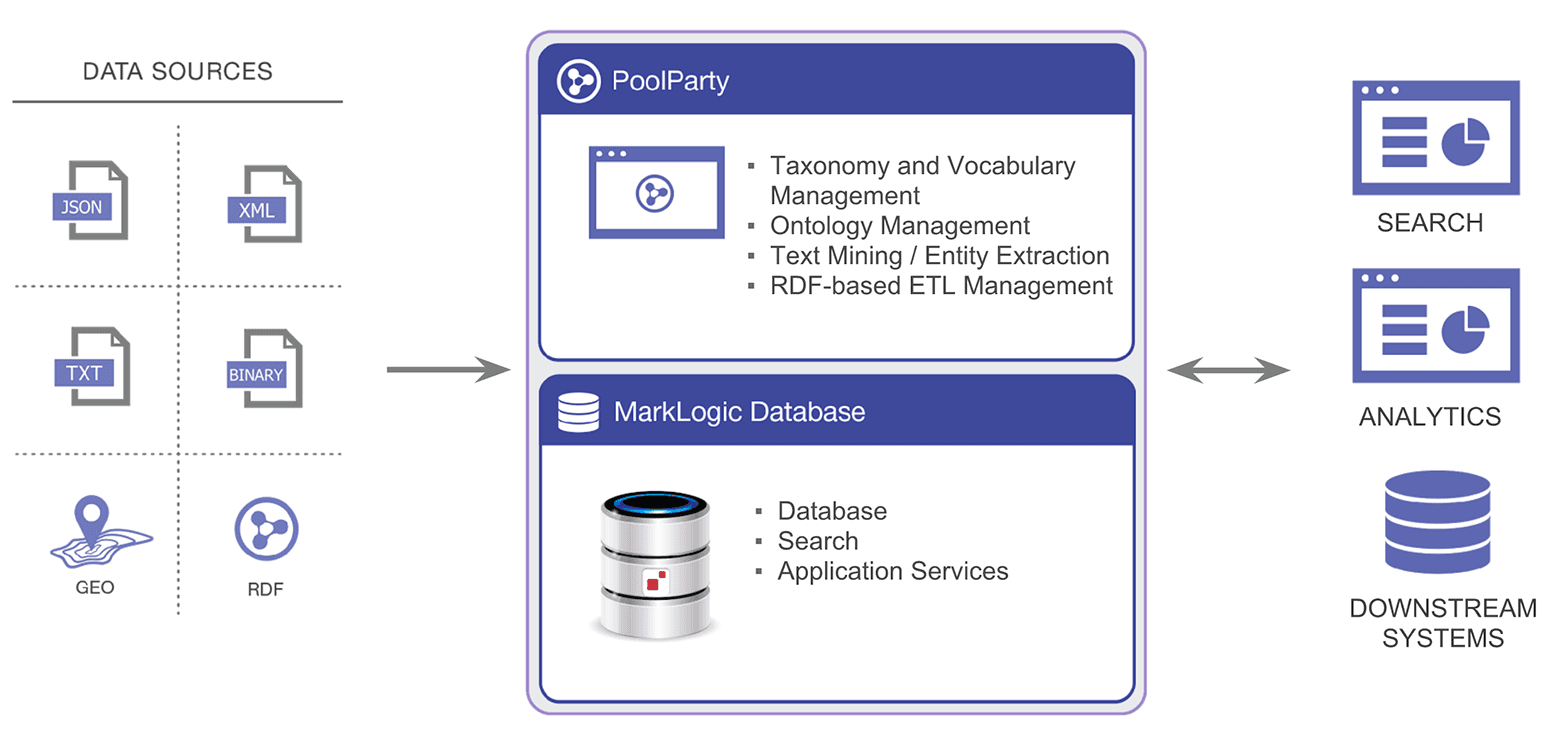 PoolParty MarkLogic architecture image