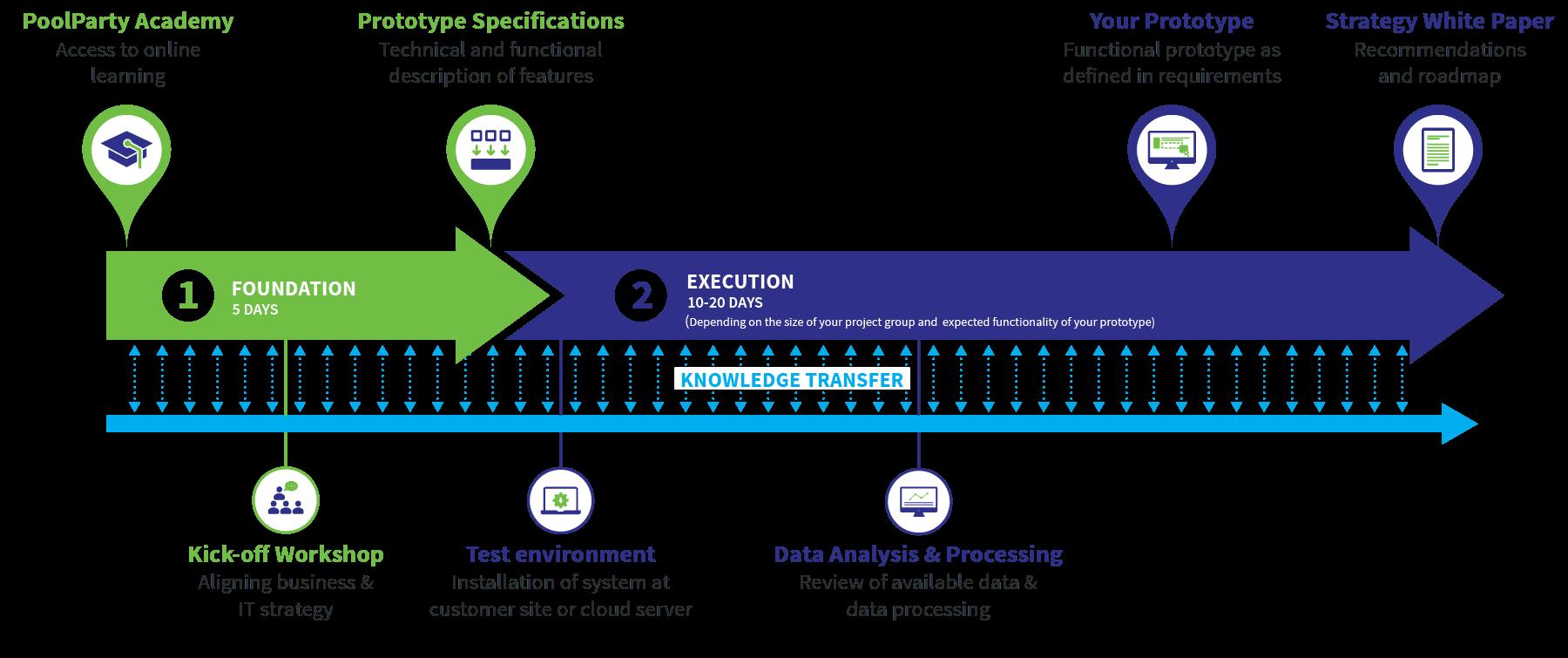 Infographic Semantic Web Starter Kit image