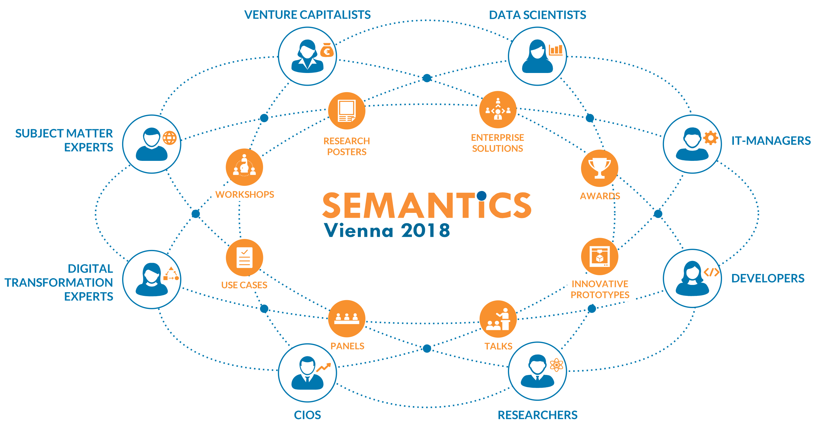 PoolParty is proud sponsor of SEMANTiCS 2018