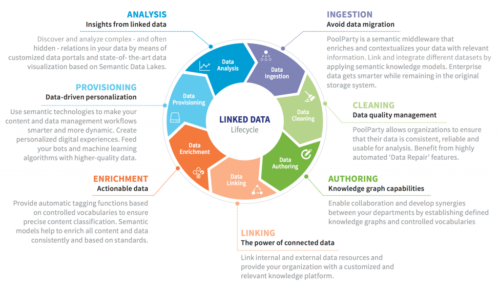 Linked Data Life Cycle - Benefit from Knowledge Graphs and Linked Data Orchestration