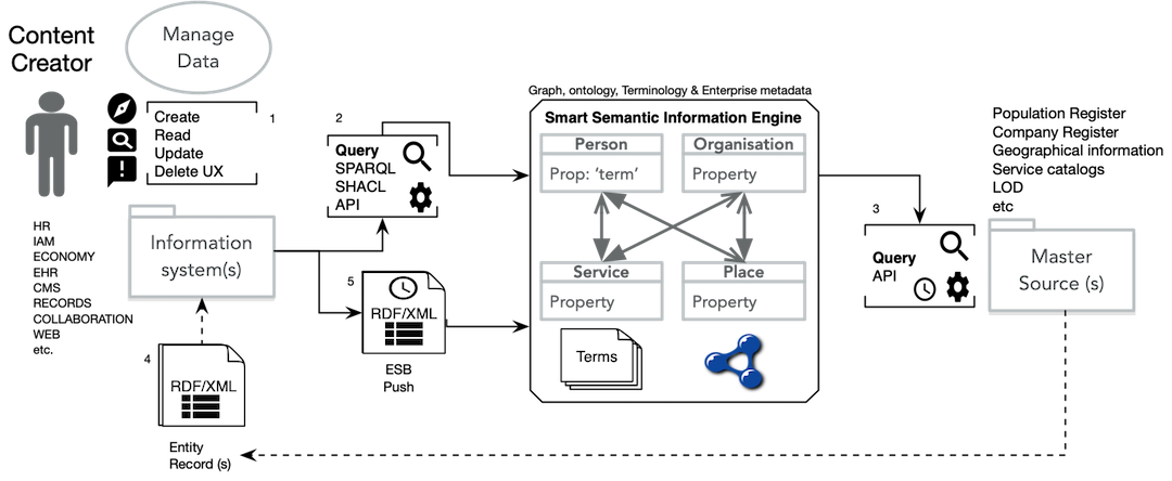 Smart Semantic Information Engine with Knowledge Graphs and AI