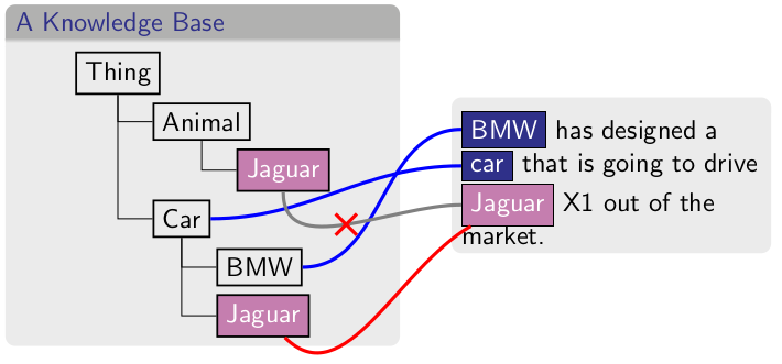 A typical formulation of the disambiguation against Knowledge Graph task, also called entity linking