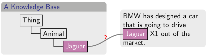 Disambiguation with Enterprise Knowledge Graphs
