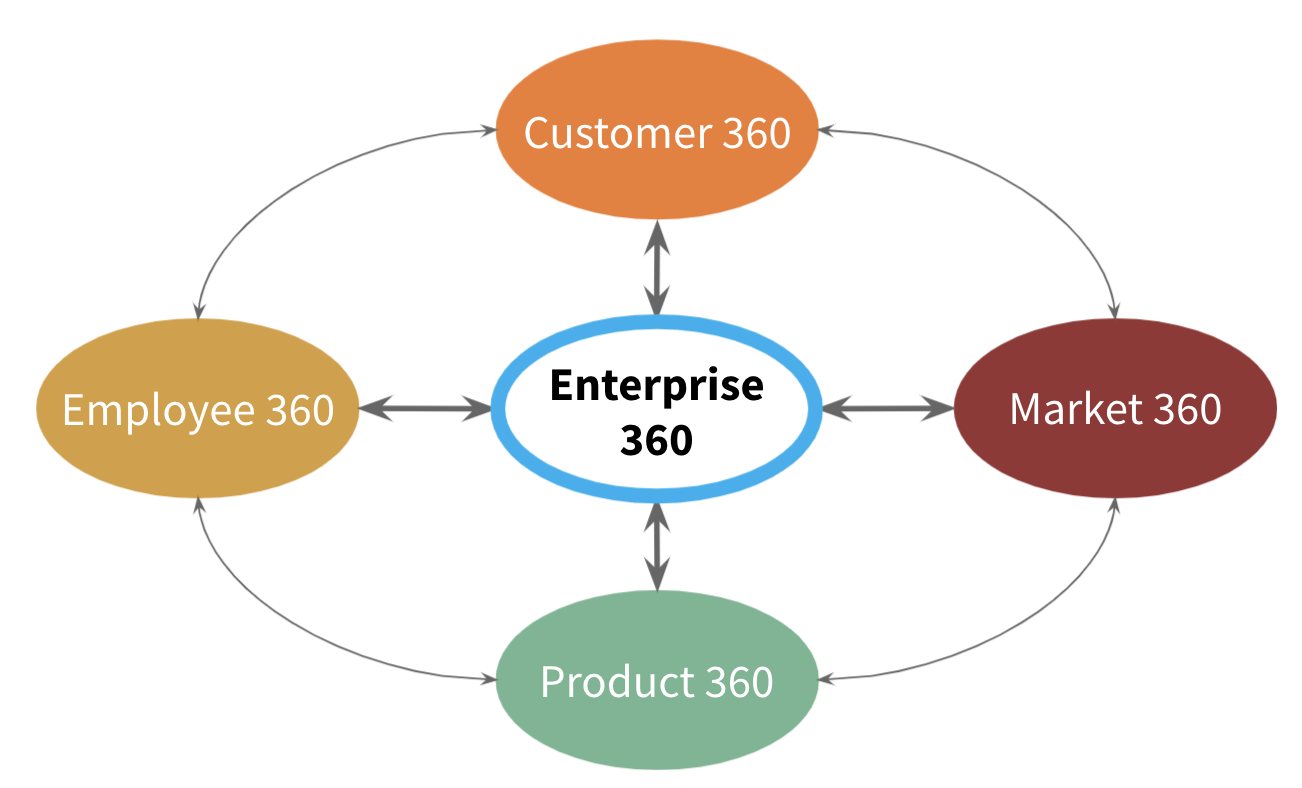 This image represents the 4 pillars that are interconnected into Enterprise 360.