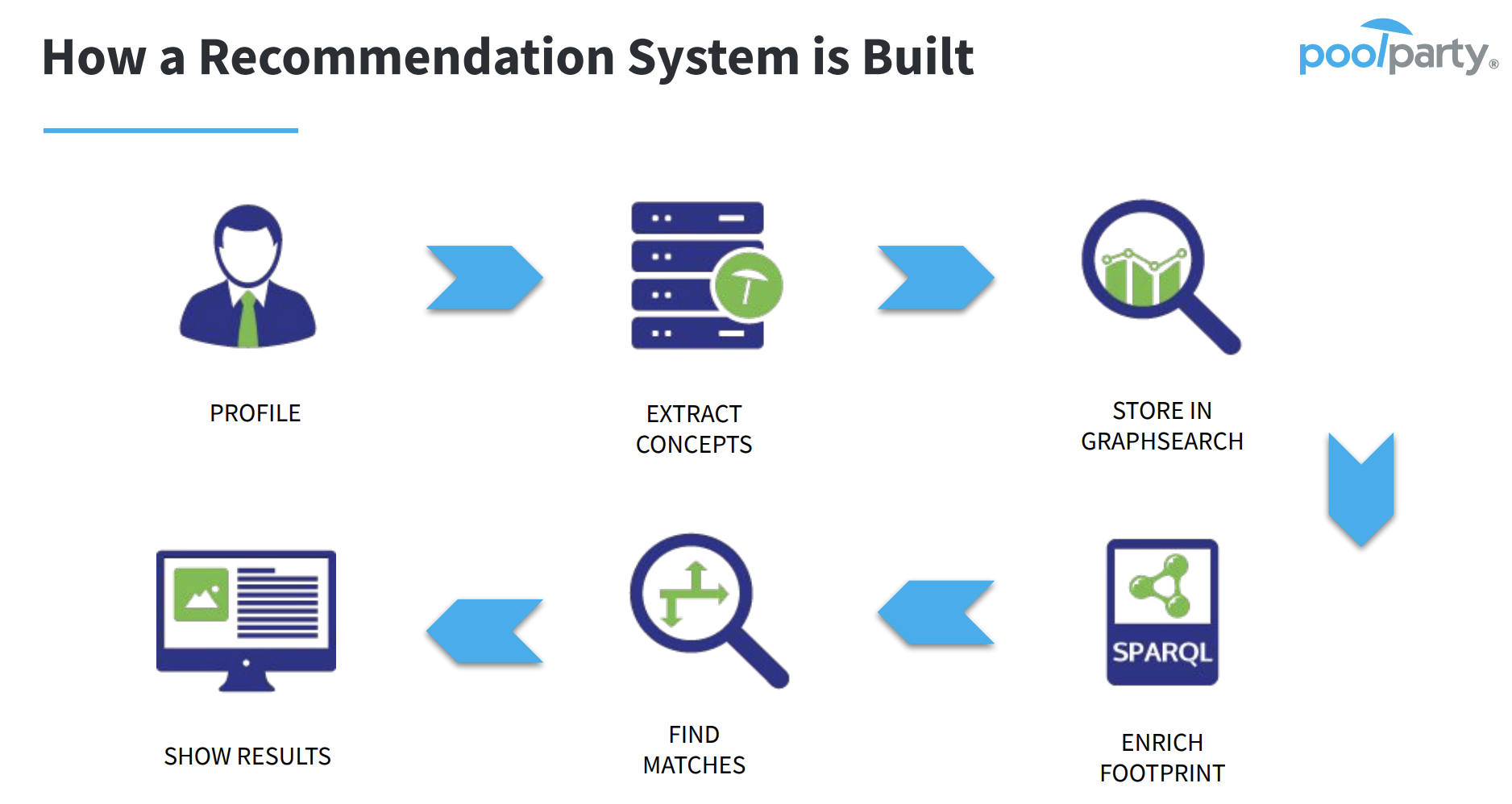 This image describes how recommendation systems can be built.