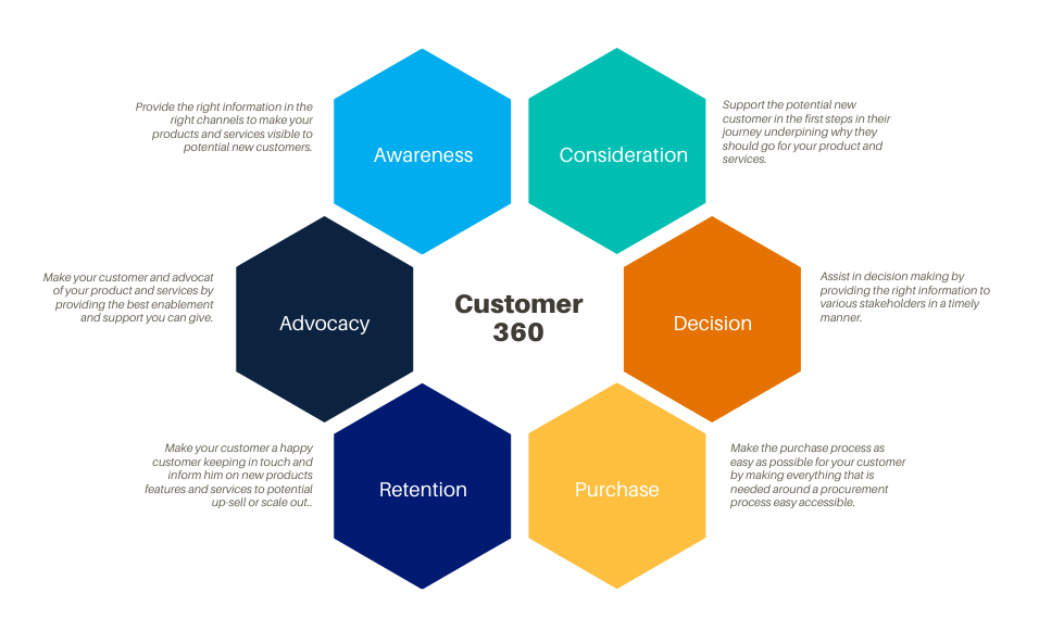 This image displays the stages of the customer life cycle.