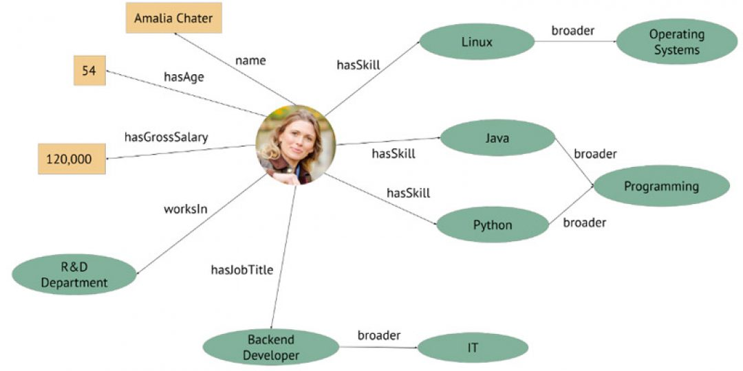 This image represents a CV or employee profile in knowledge graph form.