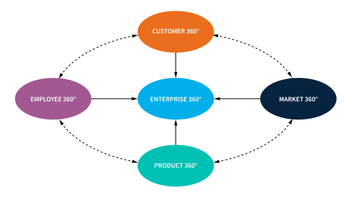 This image shows how the 4 pillars of a company connect to make Enterprise 360.