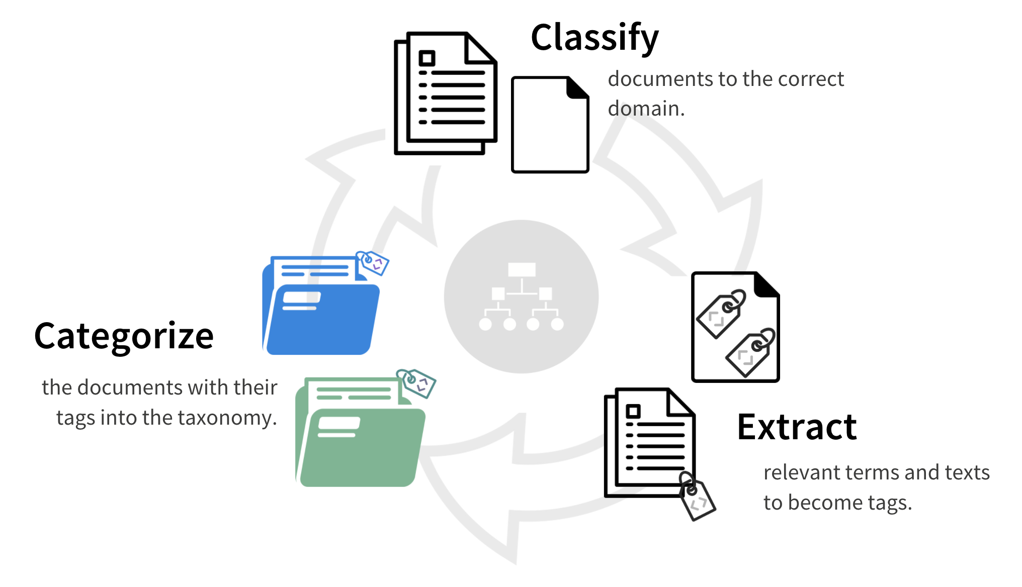 This infographic illustrates the general workflow of auto classification.